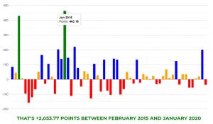 L7N Logshots Review Results