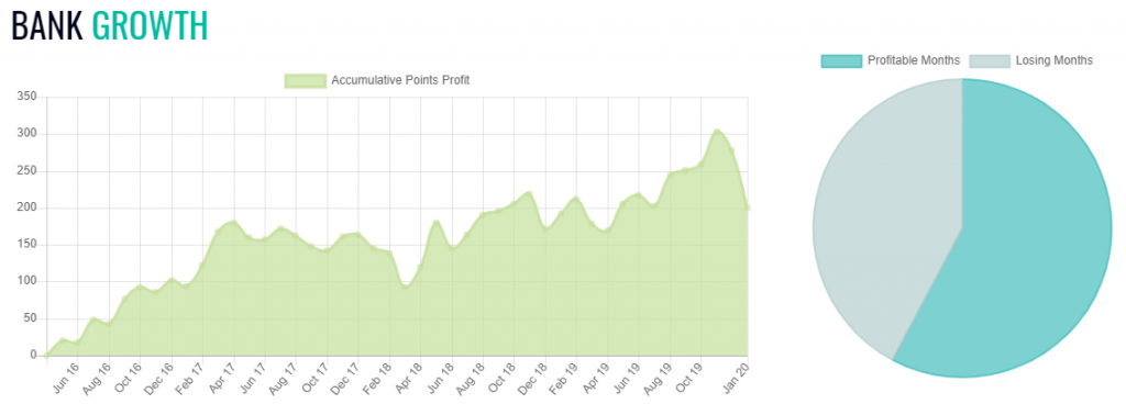 Jumping For Profit Review Results